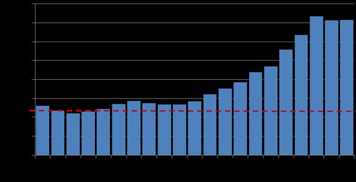 PIB pe Cap de Locuitor, la paritate a puterii de cumpărare (în $)