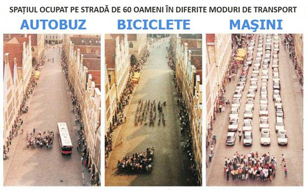 Pe jos, în autobuz, sau pe bicicletă, cetăţenii unui oraş ocupă mult mai puţin spaţiu decât dacă fiecare s-ar sui într-o maşină.