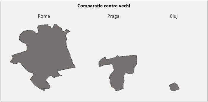Comparație între centrul vechi al Clujului și cel al Romei și Pragăi