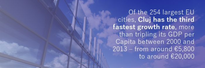 Of the 254 largest EU cities, Cluj has the third fastest growth rate, more than tripling its GDP per Capita between 2000 and 2013 – from around €5,800 to around €20,000