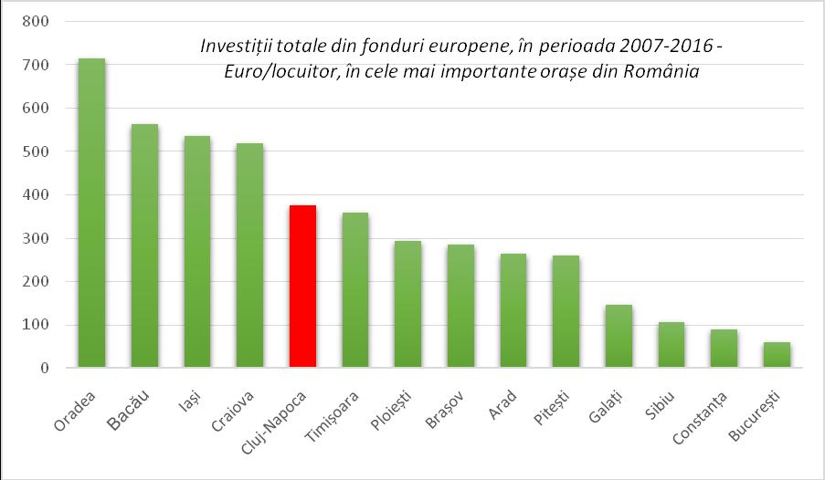 Investiții totale din fonduri europene, în perioada 2007-2016 - Euro/locuitor, în cele mai importante orașe din România. Sursa: DPFBL – MDRAP, calcule proprii.