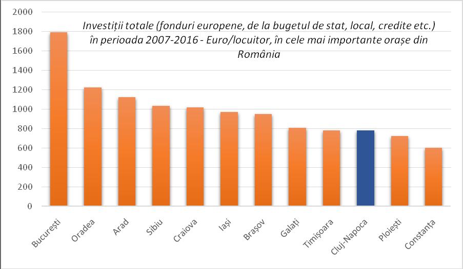 Investiții totale (fonduri europene, de la bugetul de stat, local, credite etc.) în perioada 2007-2016 - Euro/locuitor, în cele mai importante orașe din România.Sursa: DPFBL – MDRAP, calcule proprii.