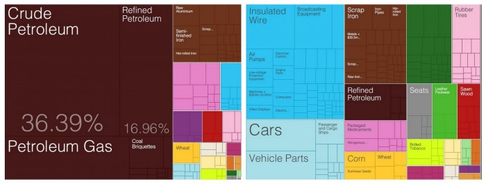 Profilul exporturilor în Rusia (stânga) și România (dreapta)
