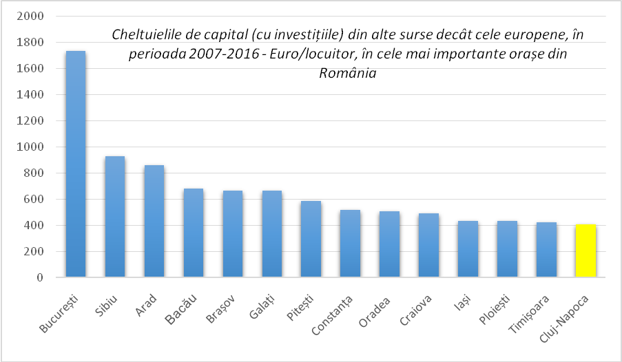 Cheltuielile de capital (cu investițiile) din alte surse decât cele europene, în perioada 2007-2016 - Euro/locuitor, în cele mai importante orașe din România. Sursa: DPFBL – MDRAP, calcule proprii.