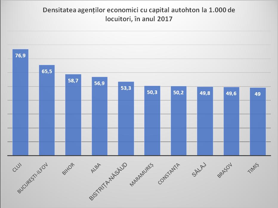Densitatea agenților economici cu capital autohton la 1.000 de locuitori, în anul 2017. Sursa: Prelucrări proprii, pe baza datelor ONRC și INS
