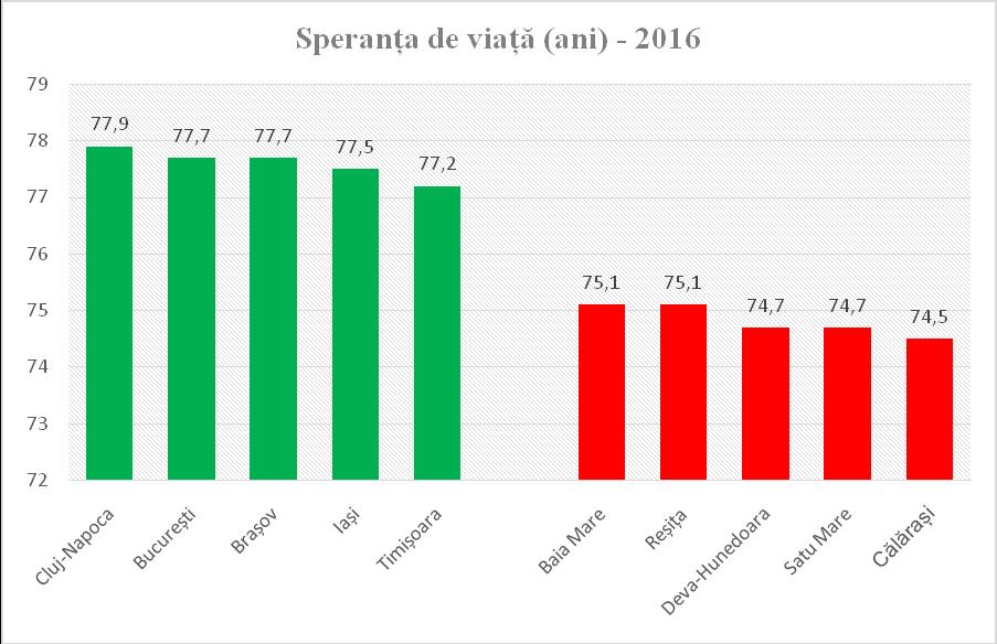 Speranța de viață (ani) - 2016. Cel mai mult trăiesc cei din Cluj-Napoca, urmați de București, Brașov, Iași și Timișoara.