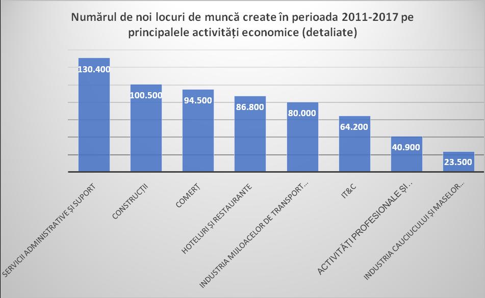 Numărul de noi locuri de muncă create în perioada 2011-2017 pe principalele activități economice (detaliate). ursa: calcule proprii, INS, Buletinele Statistice Lunare